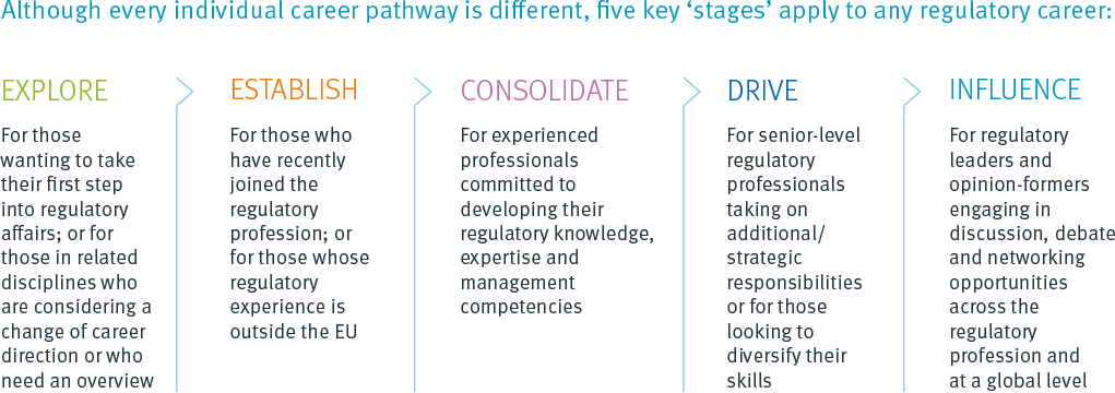 Regulatory affairs career progression pathway graphic